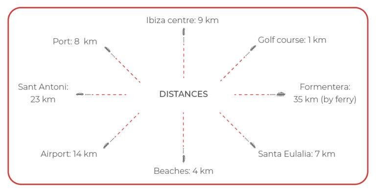 Location and distances - view 02 - Corallisa - Signature Home Ibiza